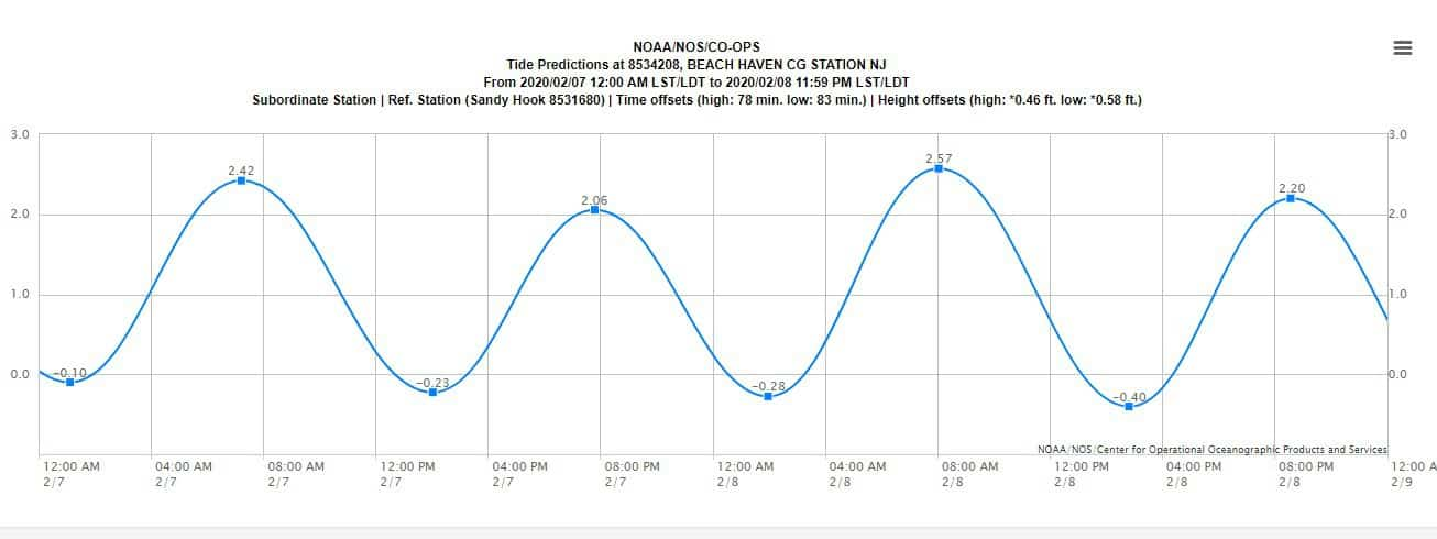 Noaa Tide chart sample - Beach Haven Coast Guard Station